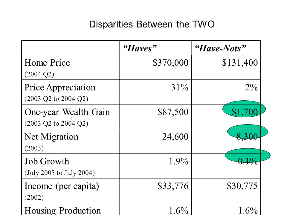 HavesHave-Nots Home Price (2004 Q2) $370,000$131,400 Price Appreciation (2003 Q2 to 2004 Q2) 31%2% One-year Wealth Gain (2003 Q2 to 2004 Q2) $87,500$1,700 Net Migration (2003) 24,6008,300 Job Growth (July 2003 to July 2004) 1.9%0.1% Income (per capita) (2002) $33,776$30,775 Housing Production (1990 to 2000) 1.6% Disparities Between the TWO