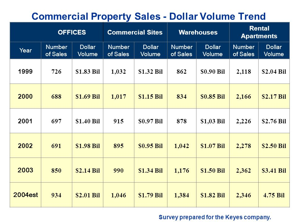 Commercial Property Sales - Dollar Volume Trend OFFICESCommercial SitesWarehouses Rental Apartments Year Number of Sales Dollar Volume Number of Sales Dollar Volume Number of Sales Dollar Volume Number of Sales Dollar Volume $1.83 Bil1,032$1.32 Bil862$0.90 Bil2,118$2.04 Bil $1.69 Bil1,017$1.15 Bil834$0.85 Bil2,166$2.17 Bil $1.40 Bil915$0.97 Bil878$1,03 Bil2,226$2.76 Bil $1.98 Bil895$0.95 Bil1,042$1.07 Bil2,278$2.50 Bil $2.14 Bil990$1.34 Bil1,176$1.50 Bil2,362$3.41 Bil 2004est 934$2.01 Bil1,046$1.79 Bil1,384$1.82 Bil2, Bil Survey prepared for the Keyes company.