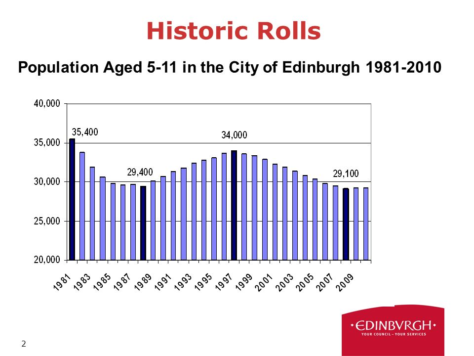 2 Historic Rolls Population Aged 5-11 in the City of Edinburgh