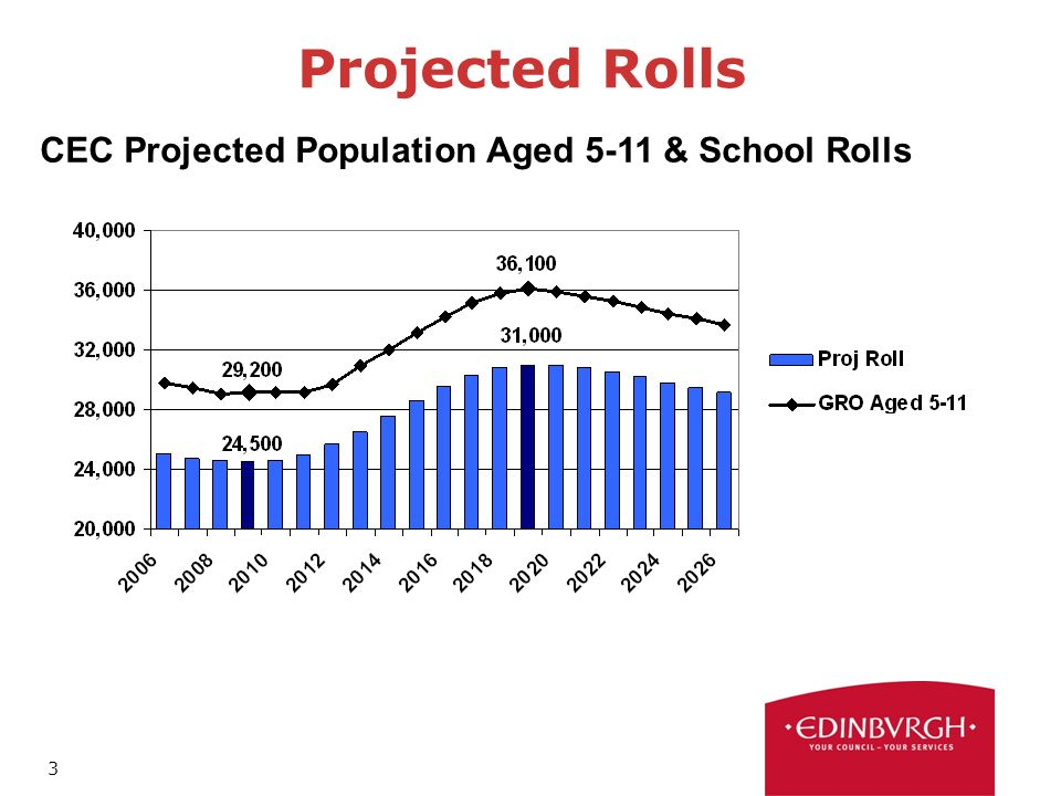 3 Projected Rolls CEC Projected Population Aged 5-11 & School Rolls