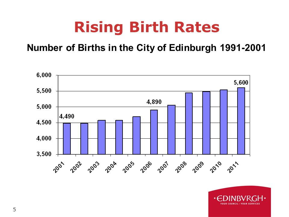 5 Rising Birth Rates Number of Births in the City of Edinburgh
