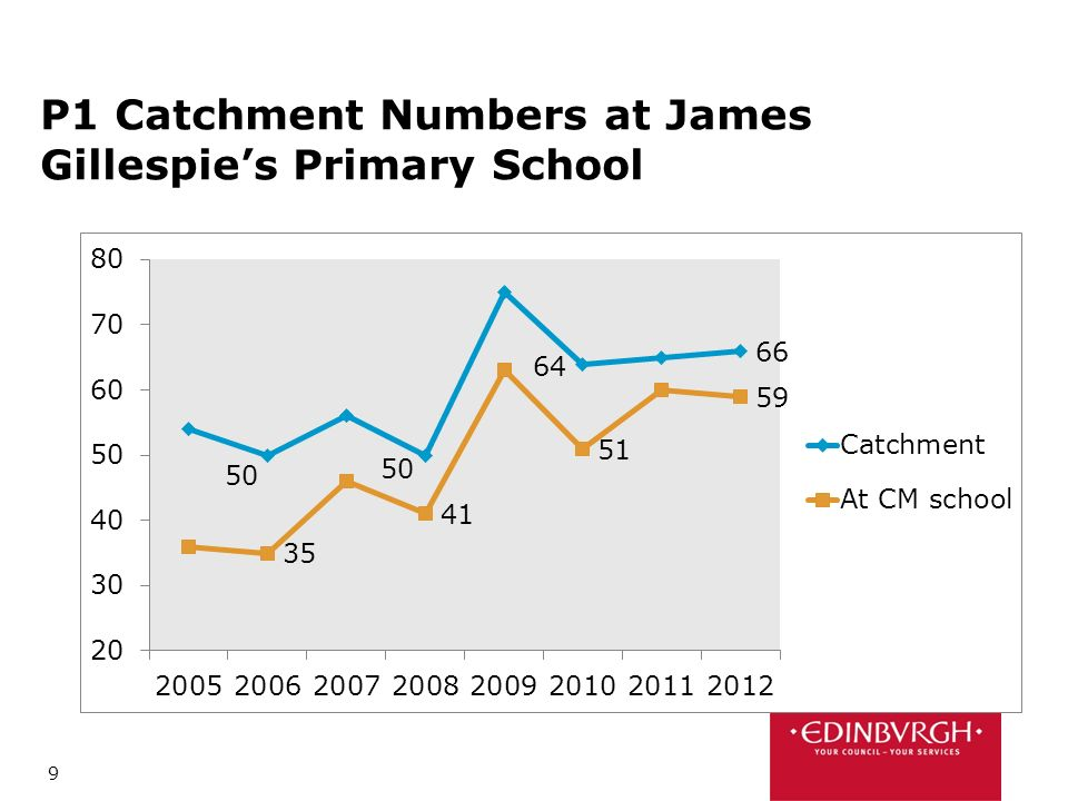 9 P1 Catchment Numbers at James Gillespies Primary School