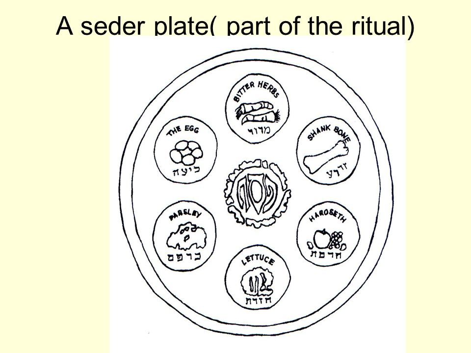 A seder plate( part of the ritual)