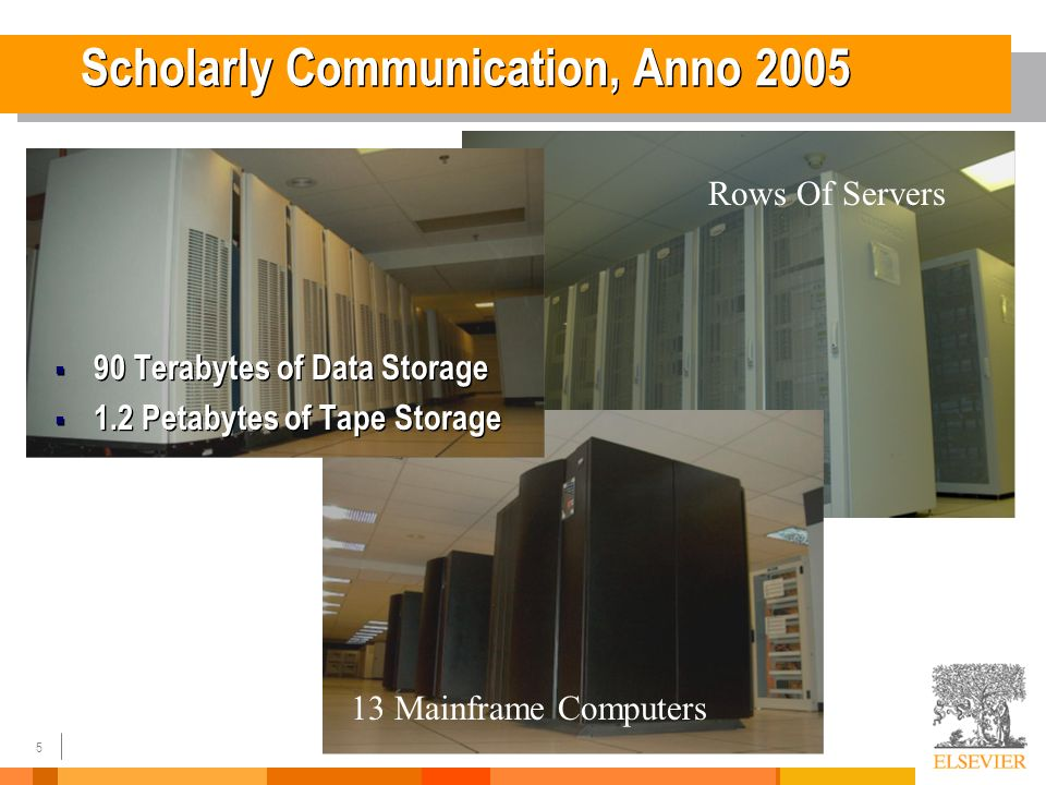 5 13 Mainframe Computers Rows Of Servers Scholarly Communication, Anno 2005 90 Terabytes of Data Storage 1.2 Petabytes of Tape Storage 90 Terabytes of Data Storage 1.2 Petabytes of Tape Storage
