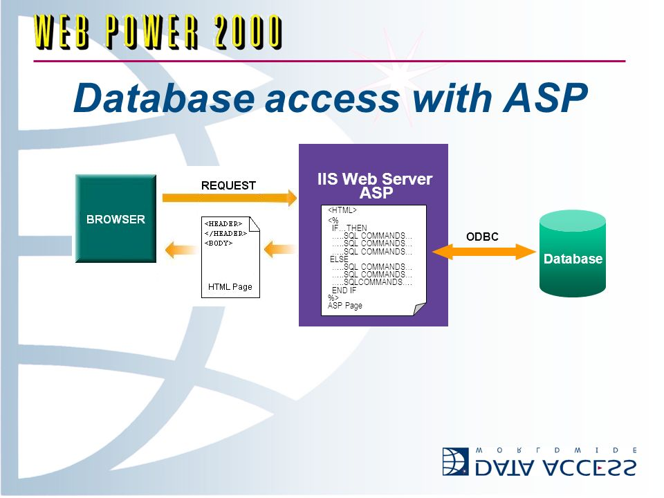 Database access with ASP IIS Web Server ASP <% IF…THEN …..SQL COMMANDS… ELSE …..SQL COMMANDS… …..SQLCOMMANDS….