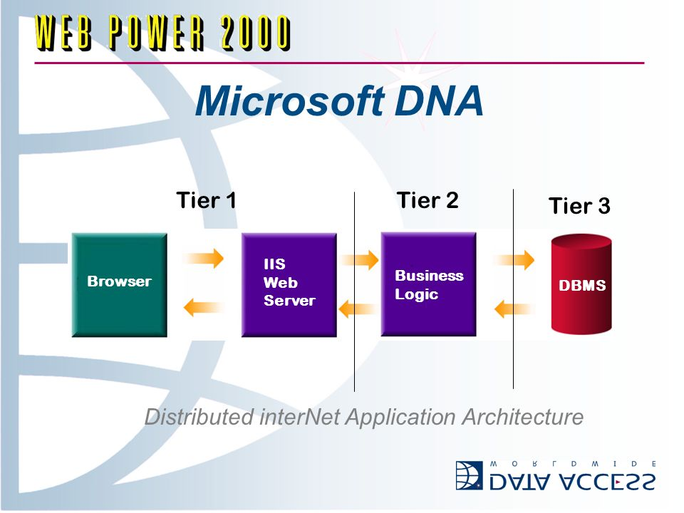 Microsoft DNA Tier 1Tier 2 Tier 3 Browser IIS Web Server Business Logic DBMS Distributed interNet Application Architecture