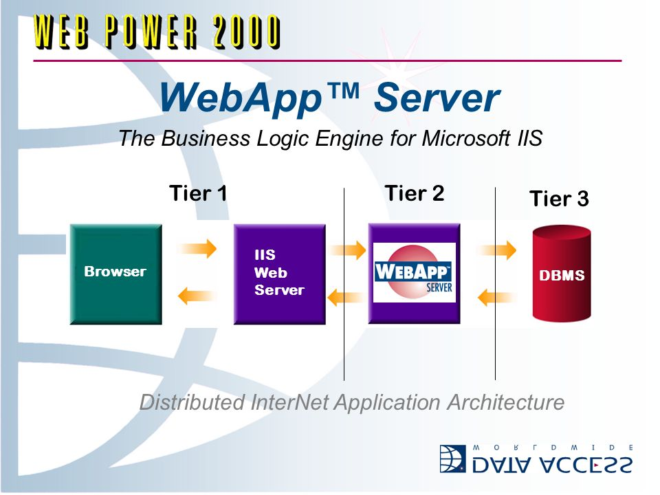 WebApp Server Tier 1Tier 2 Tier 3 Browser IIS Web Server DBMS Distributed InterNet Application Architecture The Business Logic Engine for Microsoft IIS