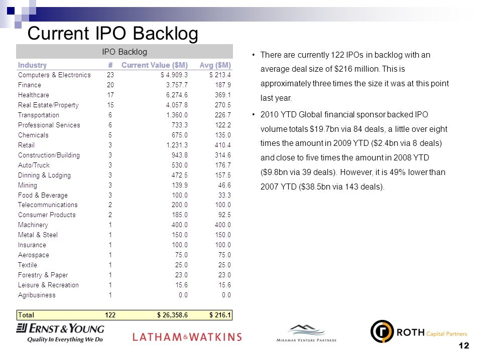 12 Current IPO Backlog IPO Backlog There are currently 122 IPOs in backlog with an average deal size of $216 million.