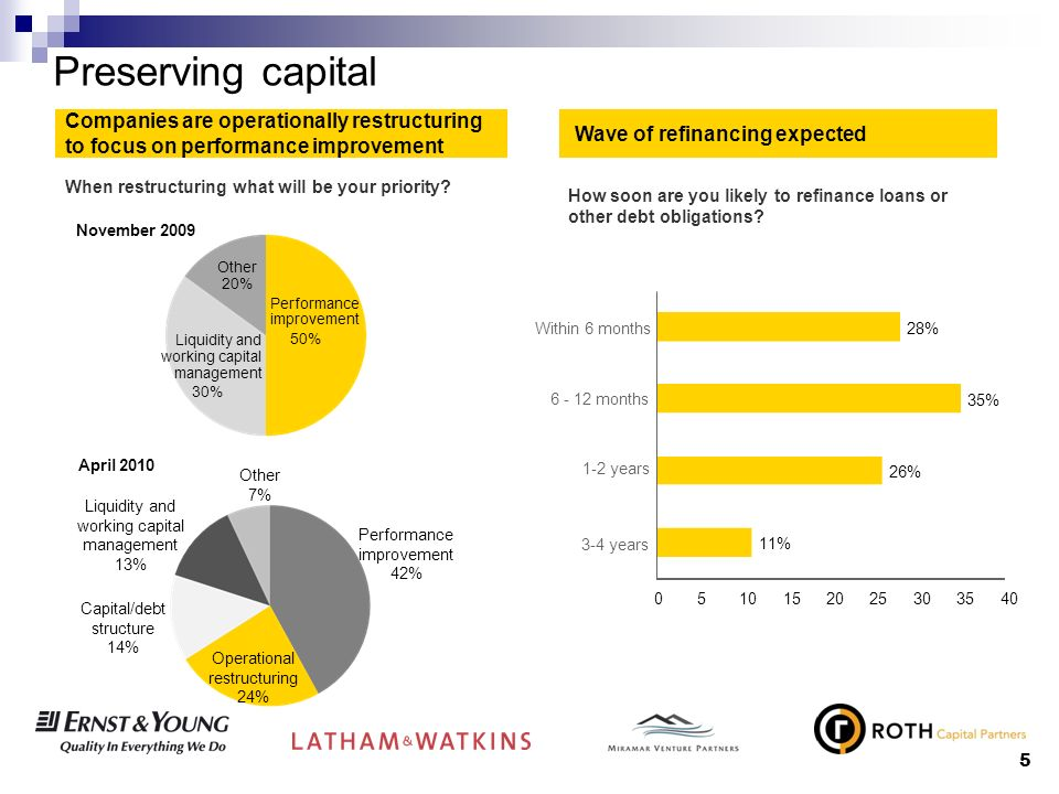 5 Preserving capital Companies are operationally restructuring to focus on performance improvement Wave of refinancing expected When restructuring what will be your priority.