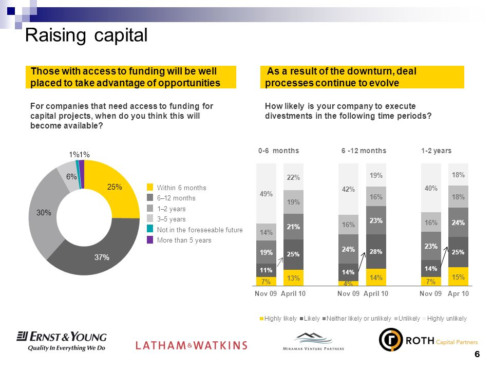6 Raising capital Those with access to funding will be well placed to take advantage of opportunities As a result of the downturn, deal processes continue to evolve For companies that need access to funding for capital projects, when do you think this will become available.