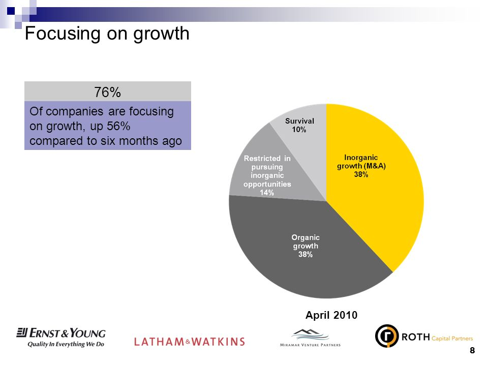 8 Focusing on growth April 2010 76% Of companies are focusing on growth, up 56% compared to six months ago