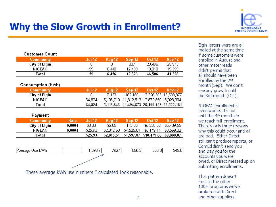 Why the Slow Growth in Enrollment.