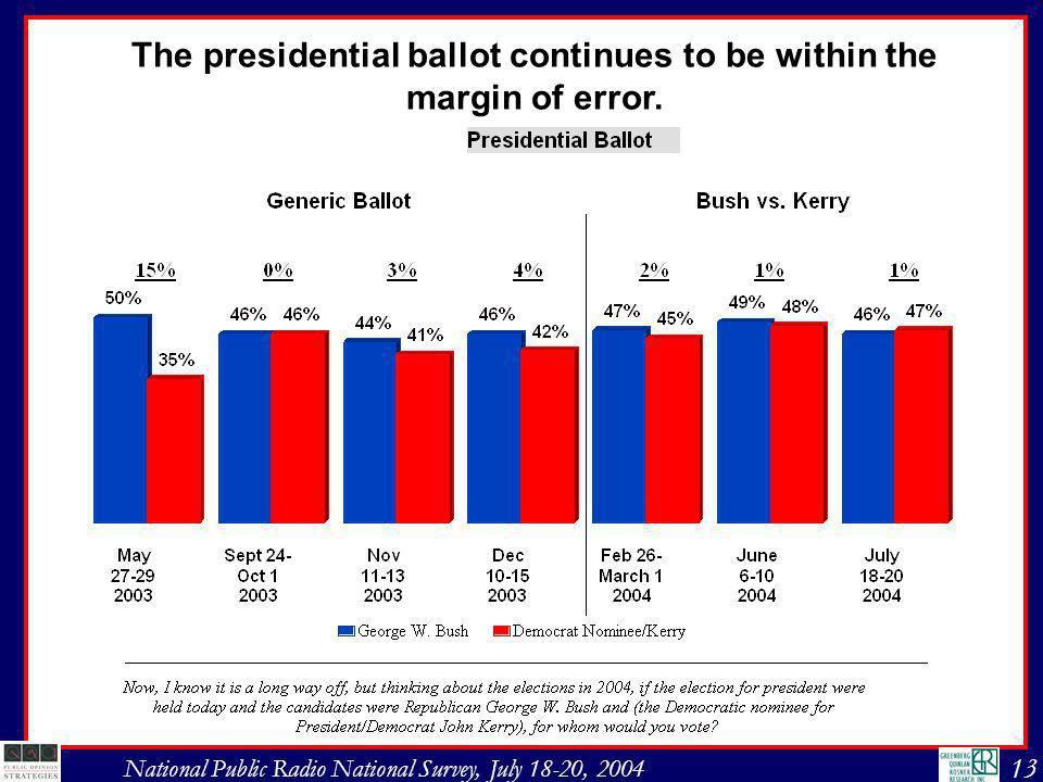 13 National Public Radio National Survey, July 18-20, 2004 The presidential ballot continues to be within the margin of error.