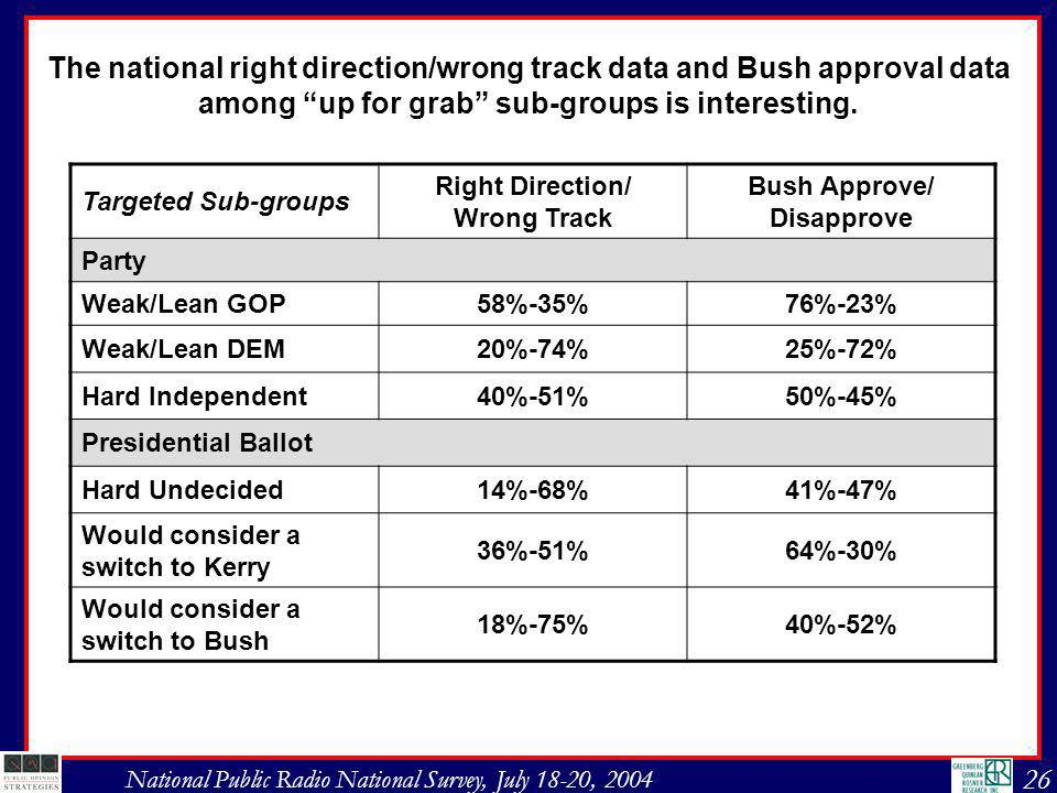 26 National Public Radio National Survey, July 18-20, 2004 Targeted Sub-groups Right Direction/ Wrong Track Bush Approve/ Disapprove Party Weak/Lean GOP58%-35%76%-23% Weak/Lean DEM20%-74%25%-72% Hard Independent40%-51%50%-45% Presidential Ballot Hard Undecided14%-68%41%-47% Would consider a switch to Kerry 36%-51%64%-30% Would consider a switch to Bush 18%-75%40%-52% The national right direction/wrong track data and Bush approval data among up for grab sub-groups is interesting.