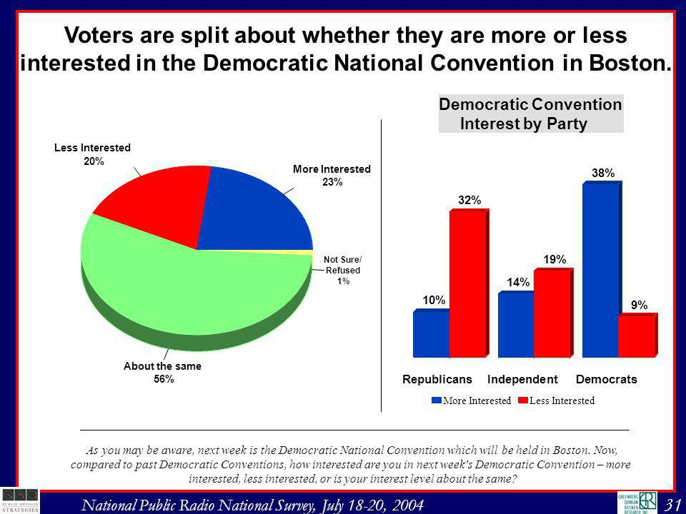 31 National Public Radio National Survey, July 18-20, 2004 Voters are split about whether they are more or less interested in the Democratic National Convention in Boston.