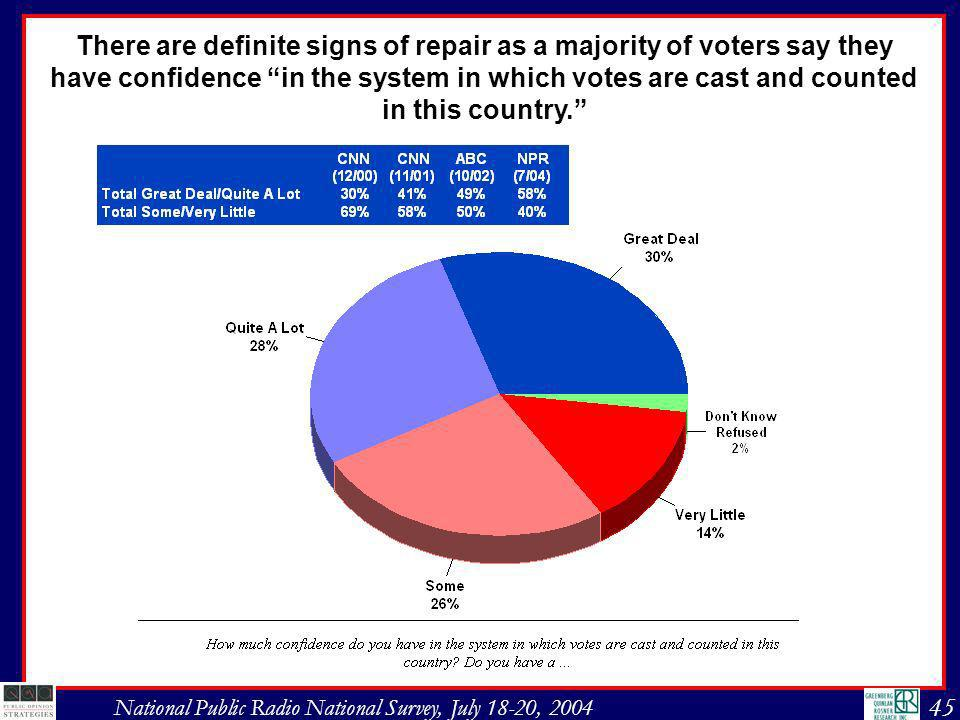 45 National Public Radio National Survey, July 18-20, 2004 There are definite signs of repair as a majority of voters say they have confidence in the system in which votes are cast and counted in this country.