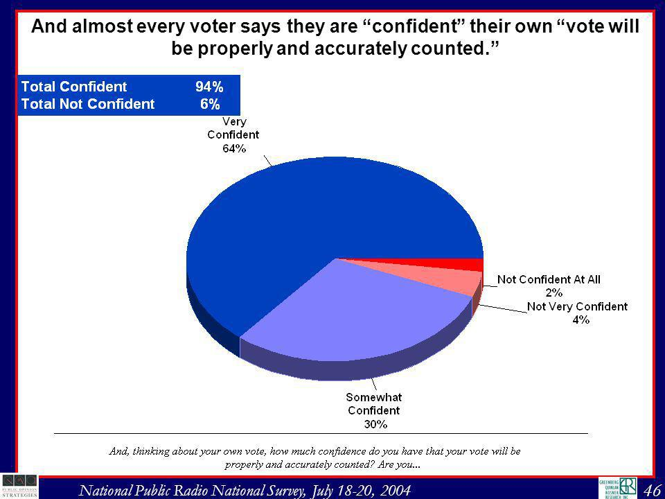 46 National Public Radio National Survey, July 18-20, 2004 And almost every voter says they are confident their own vote will be properly and accurately counted.
