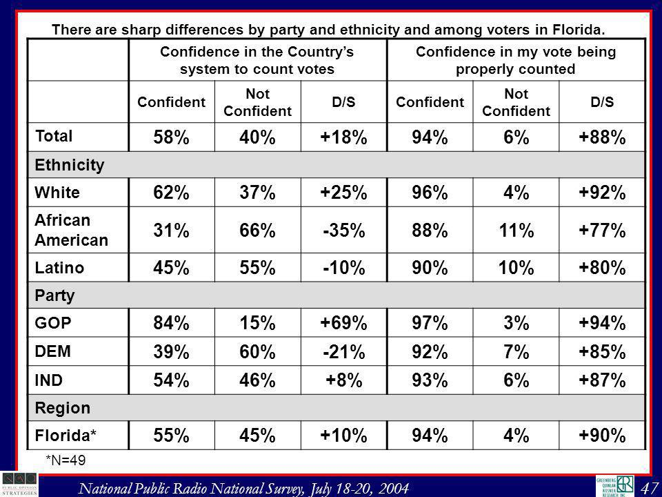 47 National Public Radio National Survey, July 18-20, 2004 Confidence in the Countrys system to count votes Confidence in my vote being properly counted Confident Not Confident D/SConfident Not Confident D/S Total 58%40%+18%94%6%+88% Ethnicity White 62%37%+25%96%4%+92% African American 31%66%-35%88%11%+77% Latino 45%55%-10%90%10%+80% Party GOP 84%15%+69%97%3%+94% DEM 39%60%-21%92%7%+85% IND 54%46%+8%93%6%+87% Region Florida* 55%45%+10%94%4%+90% There are sharp differences by party and ethnicity and among voters in Florida.