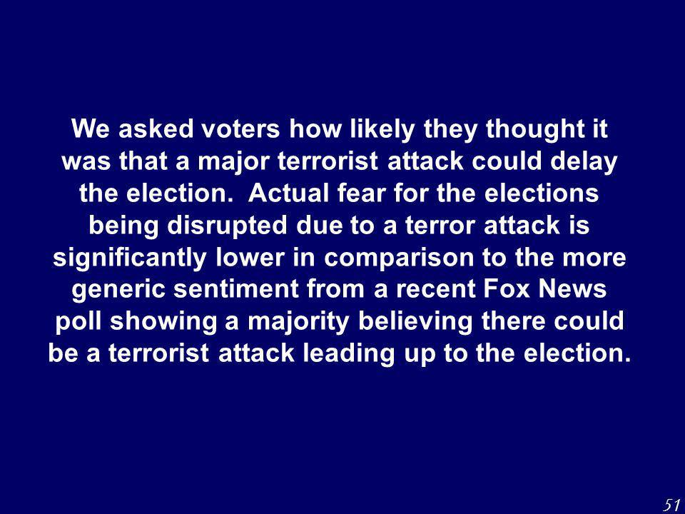We asked voters how likely they thought it was that a major terrorist attack could delay the election.