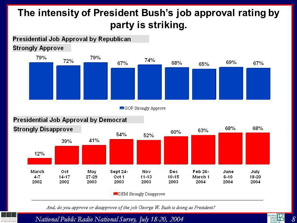 8 National Public Radio National Survey, July 18-20, 2004 The intensity of President Bushs job approval rating by party is striking.