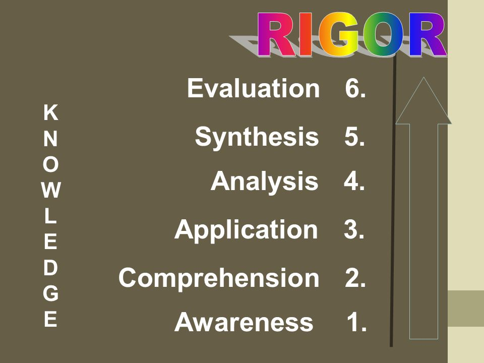 KNOWLEDGEKNOWLEDGE Evaluation 6. Synthesis 5. Analysis 4.
