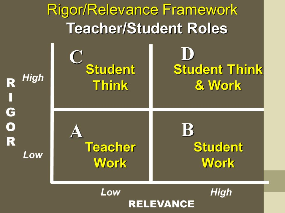 RIGORRIGOR RELEVANCE A B D C Rigor/Relevance Framework Teacher Work Teacher/Student Roles Student Think Student Think & Work Student Work High Low