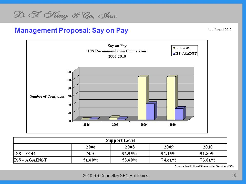 RR Donnelley SEC Hot Topics Management Proposal: Say on Pay Source: Institutional Shareholder Services (ISS) As of August, 2010