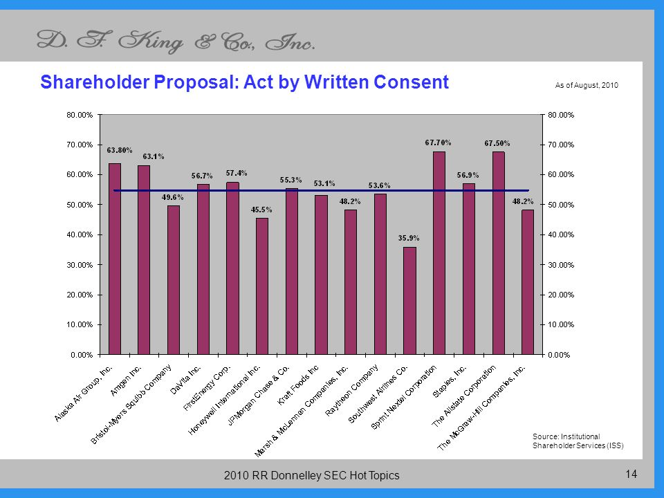 RR Donnelley SEC Hot Topics Shareholder Proposal: Act by Written Consent Source: Institutional Shareholder Services (ISS) As of August, 2010