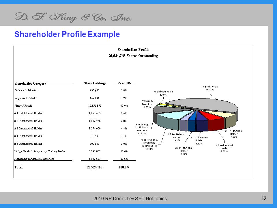 RR Donnelley SEC Hot Topics Shareholder Profile Example