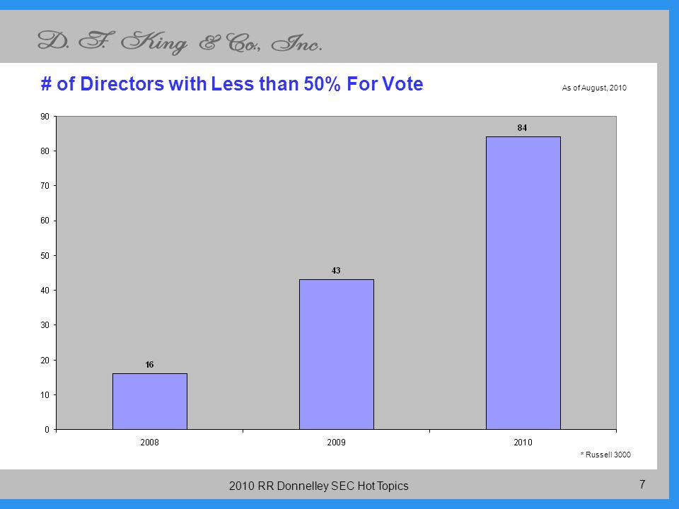 RR Donnelley SEC Hot Topics # of Directors with Less than 50% For Vote * Russell 3000 As of August, 2010