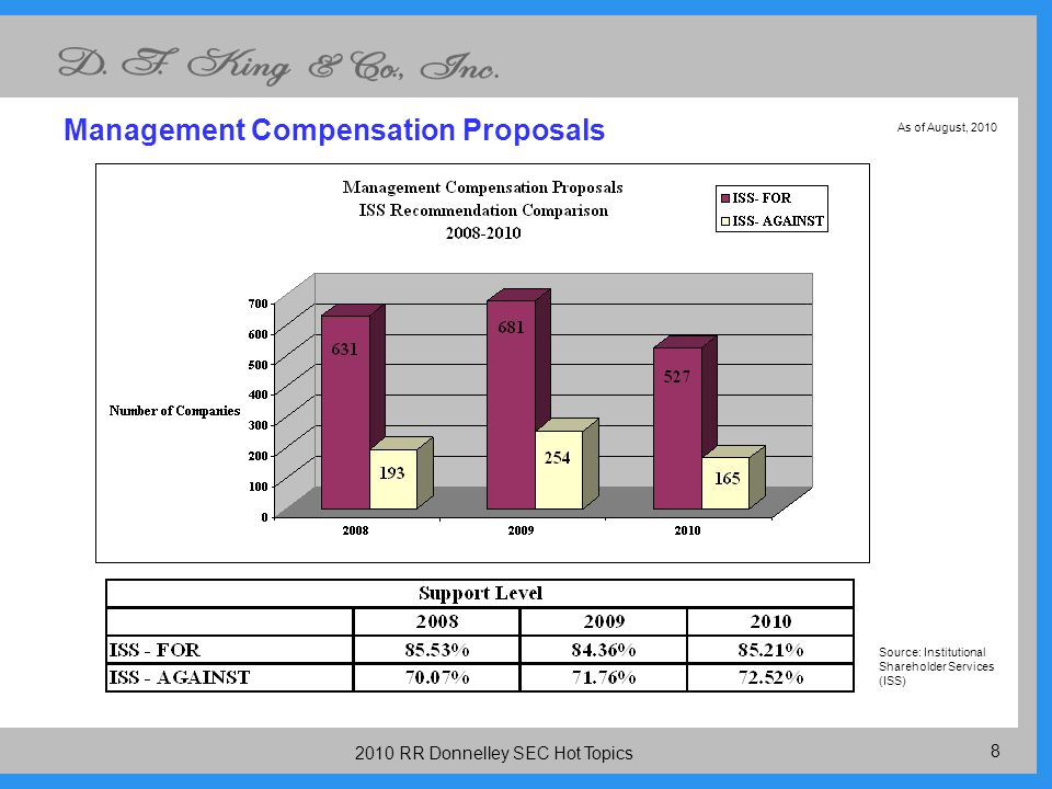 RR Donnelley SEC Hot Topics Management Compensation Proposals Source: Institutional Shareholder Services (ISS) As of August, 2010
