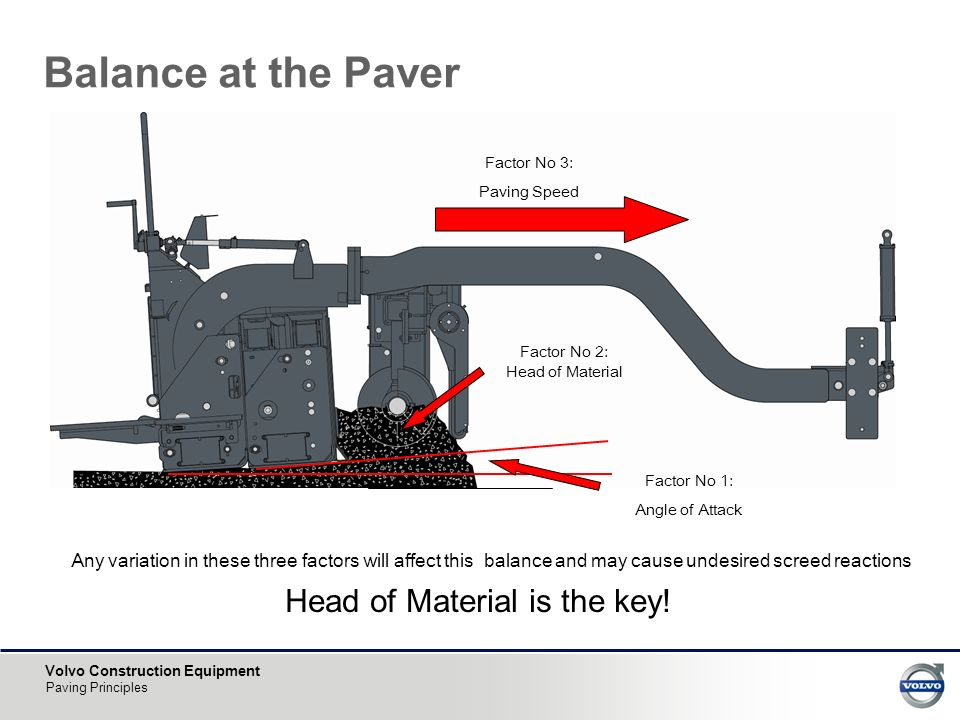 Volvo Construction Equipment Paving Principles Balance at the Paver Factor No 3: Paving Speed Factor No 2: Head of Material Factor No 1: Angle of Attack Any variation in these three factors will affect this balance and may cause undesired screed reactions Head of Material is the key!