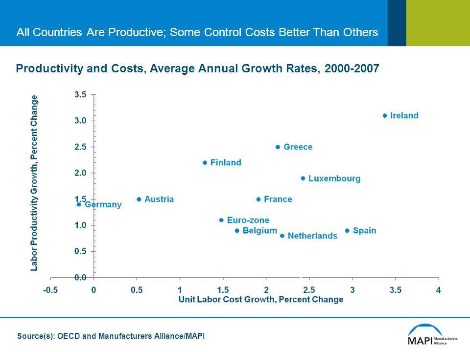 Source(s): OECD and Manufacturers Alliance/MAPI Productivity and Costs, Average Annual Growth Rates, All Countries Are Productive; Some Control Costs Better Than Others