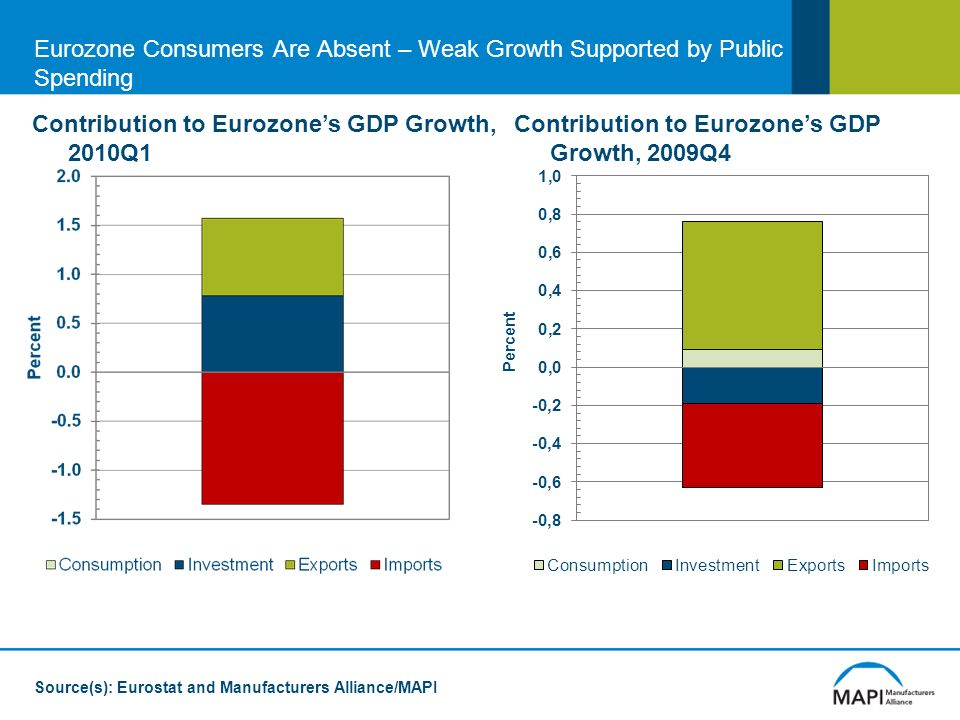 Eurozone Consumers Are Absent – Weak Growth Supported by Public Spending Contribution to Eurozones GDP Growth, 2010Q1 Source(s): Eurostat and Manufacturers Alliance/MAPI Contribution to Eurozones GDP Growth, 2009Q4