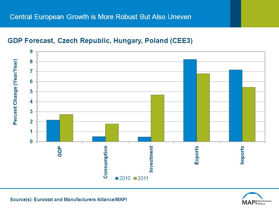 Central European Growth is More Robust But Also Uneven GDP Forecast, Czech Republic, Hungary, Poland (CEE3) Source(s): Eurostat and Manufacturers Alliance/MAPI