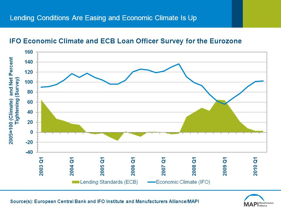 Lending Conditions Are Easing and Economic Climate Is Up IFO Economic Climate and ECB Loan Officer Survey for the Eurozone Source(s): European Central Bank and IFO Institute and Manufacturers Alliance/MAPI