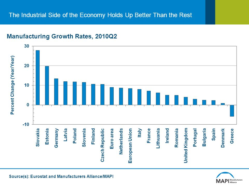 The Industrial Side of the Economy Holds Up Better Than the Rest Manufacturing Growth Rates, 2010Q2 Source(s): Eurostat and Manufacturers Alliance/MAPI