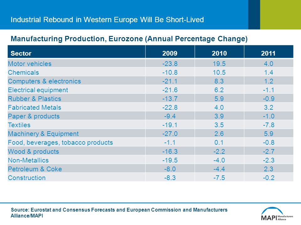 Sector Motor vehicles Chemicals Computers & electronics Electrical equipment Rubber & Plastics Fabricated Metals Paper & products Textiles Machinery & Equipment Food, beverages, tobacco products Wood & products Non-Metallics Petroleum & Coke Construction Source: Eurostat and Consensus Forecasts and European Commission and Manufacturers Alliance/MAPI Industrial Rebound in Western Europe Will Be Short-Lived Manufacturing Production, Eurozone (Annual Percentage Change)