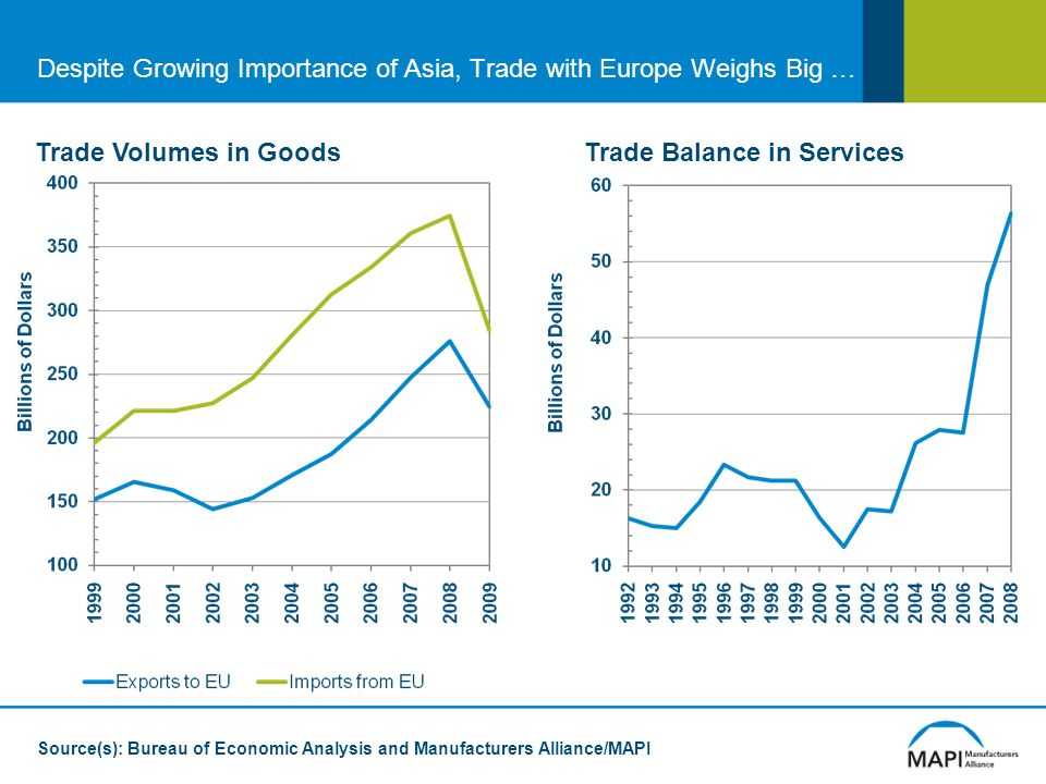 Despite Growing Importance of Asia, Trade with Europe Weighs Big … Trade Volumes in Goods Source(s): Bureau of Economic Analysis and Manufacturers Alliance/MAPI Trade Balance in Services