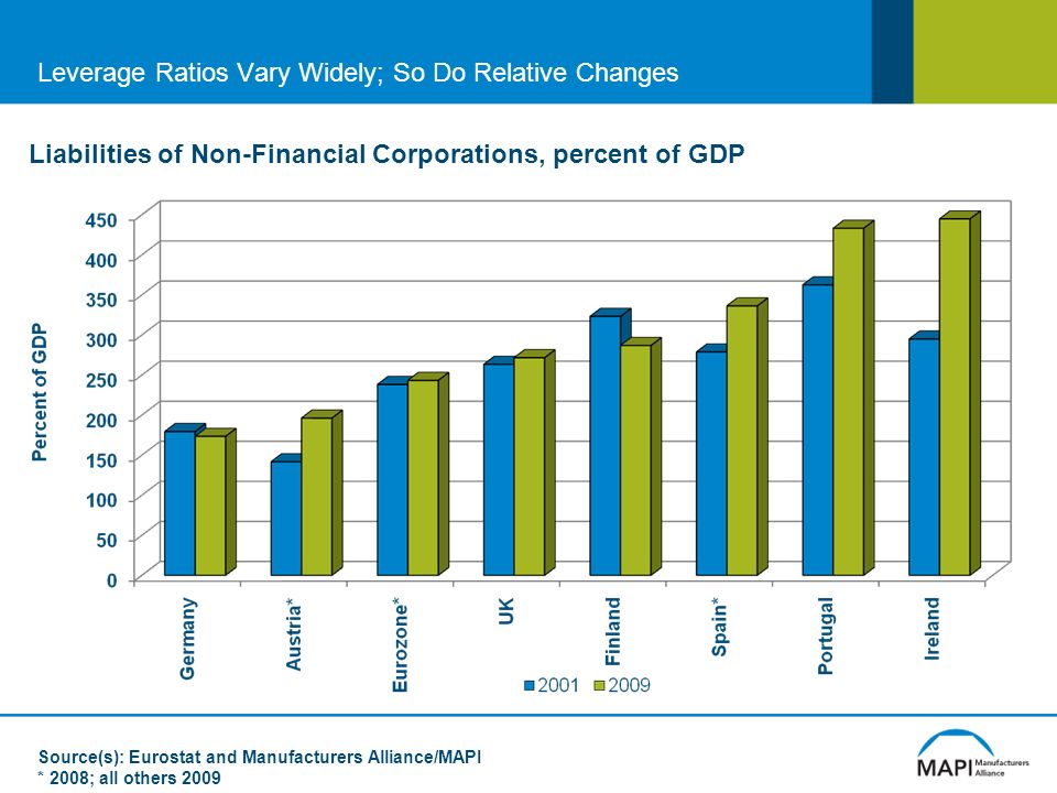 Leverage Ratios Vary Widely; So Do Relative Changes Liabilities of Non-Financial Corporations, percent of GDP Source(s): Eurostat and Manufacturers Alliance/MAPI * 2008; all others 2009