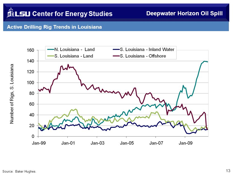 Center for Energy Studies Source: Baker Hughes.