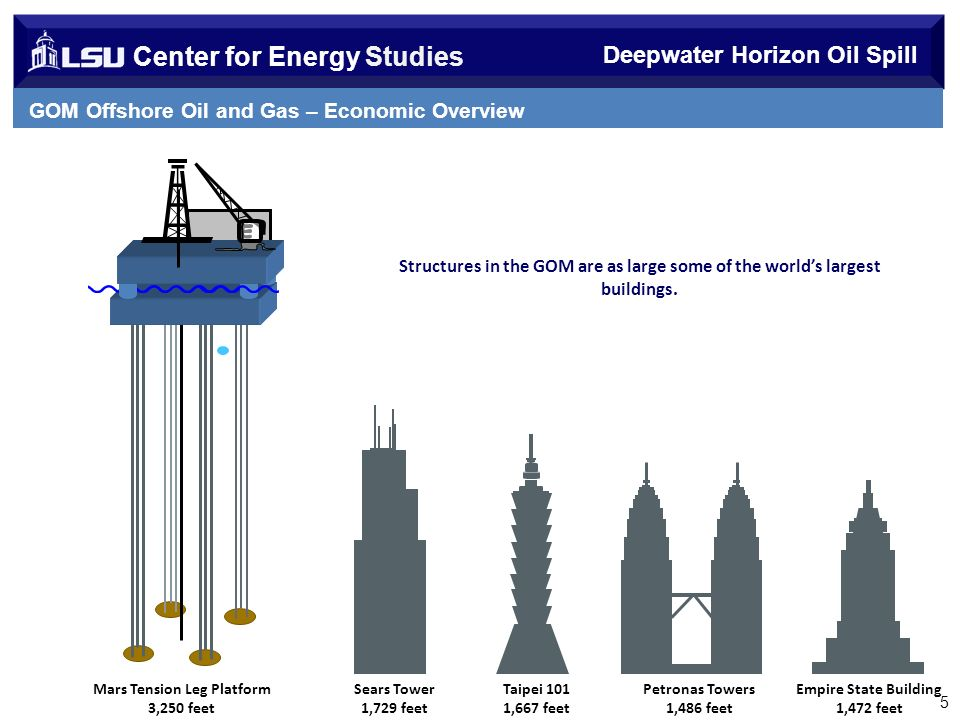 Center for Energy Studies Deepwater Horizon Oil Spill GOM Offshore Oil and Gas – Economic Overview 5 Sears Tower 1,729 feet Taipei 101 1,667 feet Petronas Towers 1,486 feet Mars Tension Leg Platform 3,250 feet Structures in the GOM are as large some of the worlds largest buildings.