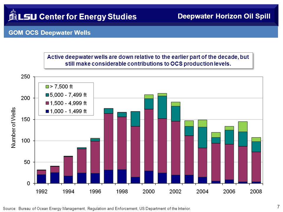 Center for Energy Studies GOM OCS Deepwater Wells Number of Wells Active deepwater wells are down relative to the earlier part of the decade, but still make considerable contributions to OCS production levels.