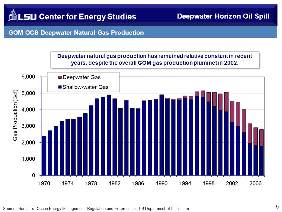 Center for Energy Studies GOM OCS Deepwater Natural Gas Production 9 Deepwater Horizon Oil Spill Gas Production (Bcf) Deepwater natural gas production has remained relative constant in recent years, despite the overall GOM gas production plummet in 2002.