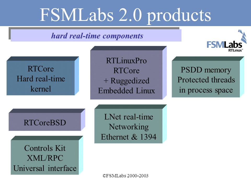 ©FSMLabs The competitive advantages Real time performance is industry leading Worst case latencies and jitter in the low microseconds: typical or average mean nothing for hard real-time Just works – no wasteful configuration cycle Standard POSIX API Runs a solid and high performance UNIX (Linux and BSD) not some niche substitute Programming model is modular, reliable, simple to use Pratt & Whitney Use RTLinux for Joint-Strike fighter Engine test.