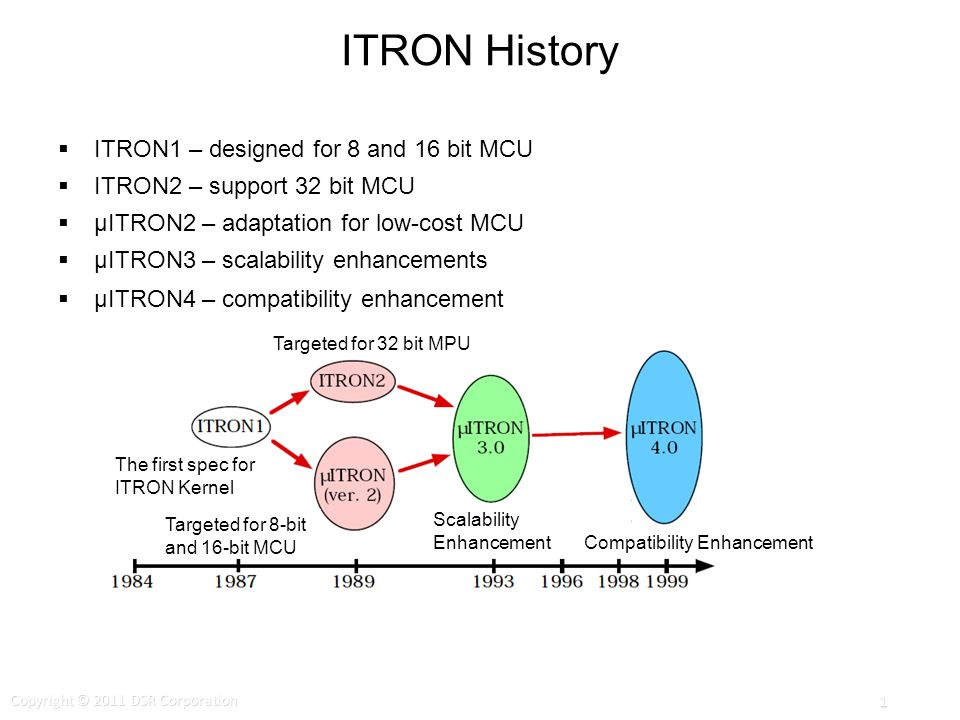 ITRON History ITRON1 – designed for 8 and 16 bit MCU ITRON2 – support 32 bit MCU μITRON2 – adaptation for low-cost MCU μITRON3 – scalability enhancements μITRON4 – compatibility enhancement Targeted for 32 bit MPU The first spec for ITRON Kernel Targeted for 8-bit and 16-bit MCU Scalability Enhancement Compatibility Enhancement Copyright © 2011 DSR Corporation 1