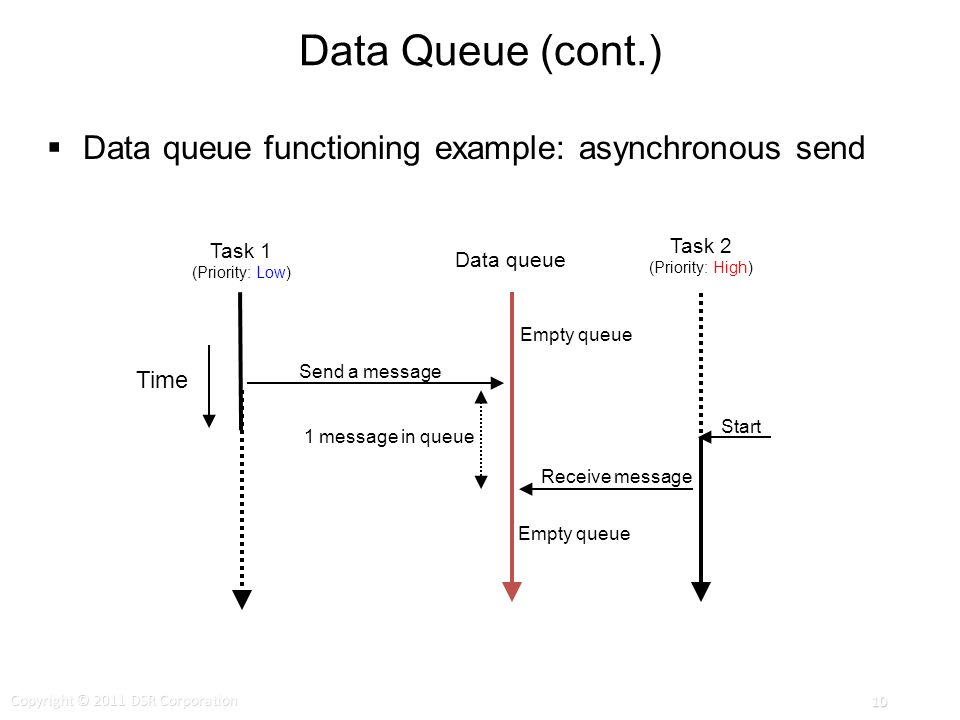 Data Queue (cont.) Data queue functioning example: asynchronous send 1 message in queue Start Task 1 (Priority: Low) Data queue Task 2 (Priority: High) Time Send a message Empty queue Receive message Empty queue Copyright © 2011 DSR Corporation 10