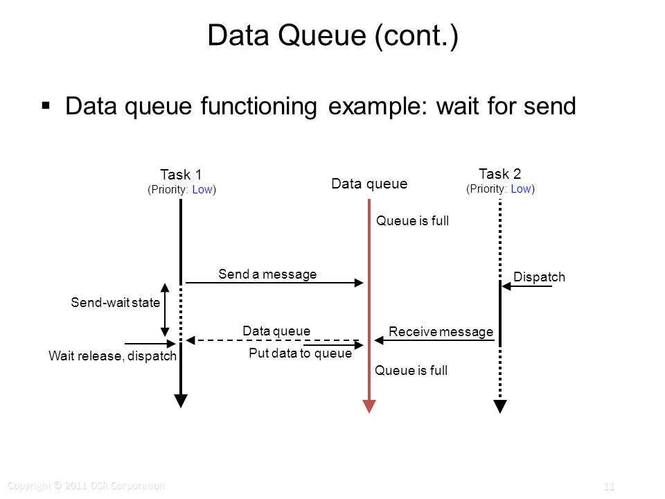 Data Queue (cont.) Data queue functioning example: wait for send Queue is full Send a message Receive message Data queue Put data to queue Send-wait state Dispatch Wait release, dispatch Task 1 (Priority: Low) Data queue Task 2 (Priority: Low) Copyright © 2011 DSR Corporation 11