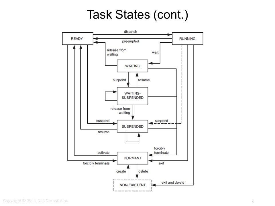 Task States (cont.) Copyright © 2011 DSR Corporation 4