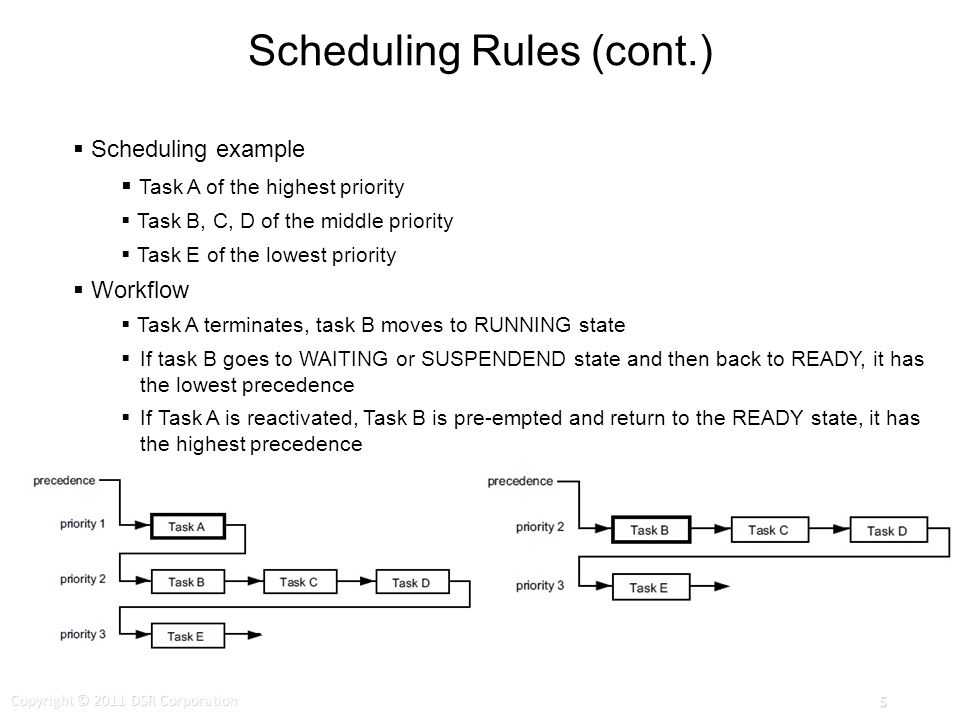 Scheduling Rules (cont.) Scheduling example Task A of the highest priority Task B, C, D of the middle priority Task E of the lowest priority Workflow Task A terminates, task B moves to RUNNING state If task B goes to WAITING or SUSPENDEND state and then back to READY, it has the lowest precedence If Task A is reactivated, Task B is pre-empted and return to the READY state, it has the highest precedence Copyright © 2011 DSR Corporation 5